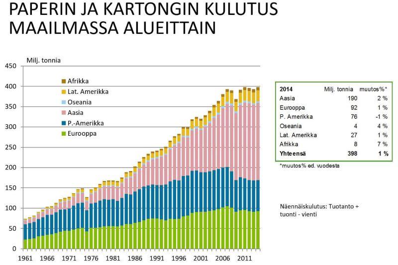 kaavio paperin kulutuksen kehityksestä maailmassa