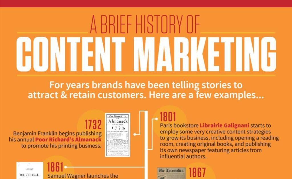 Sisältömarkkinoinnin historiaa, infografiikka